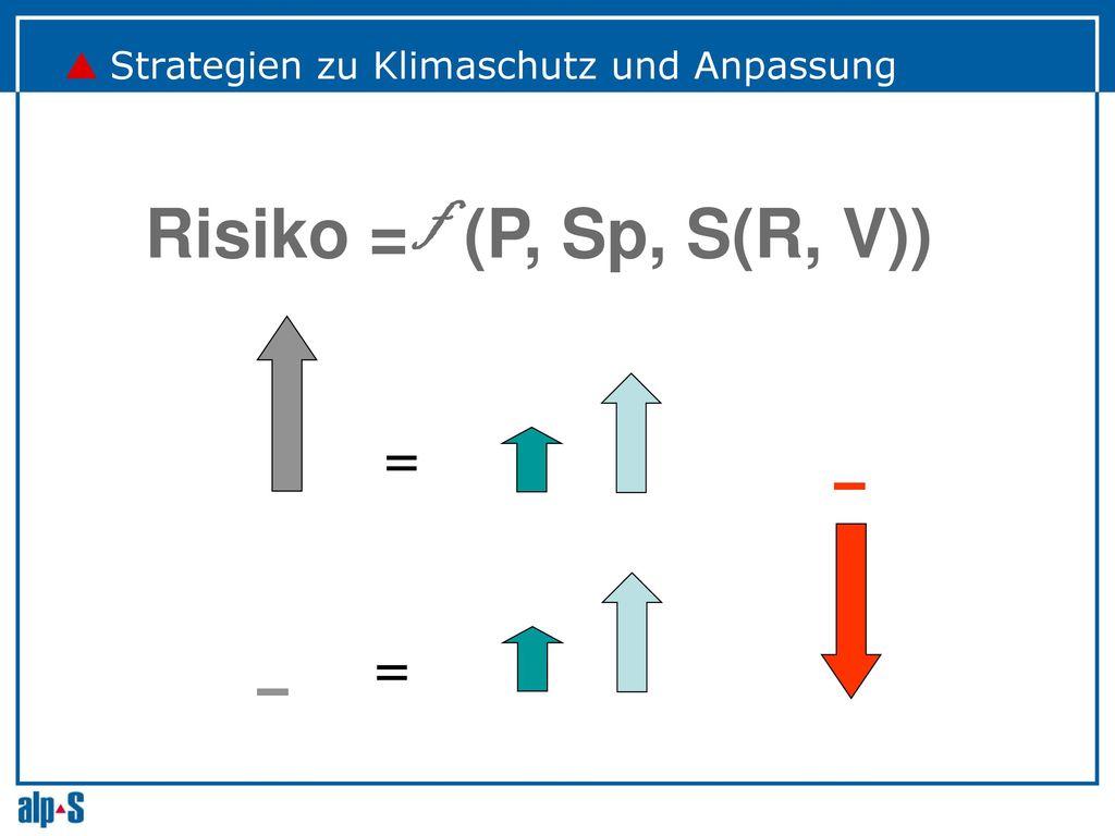 Risiko = f (P, Sp, S(R, V)) = =