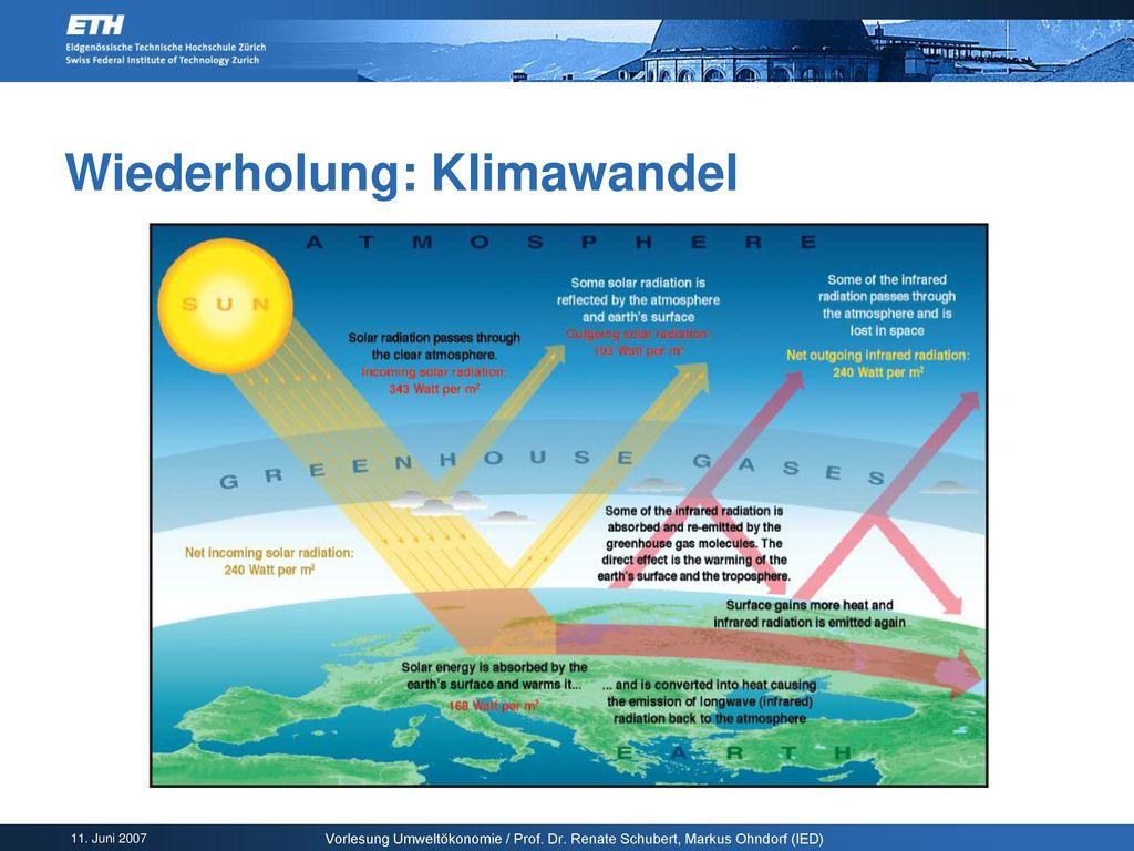 Wiederholung: Klimawandel