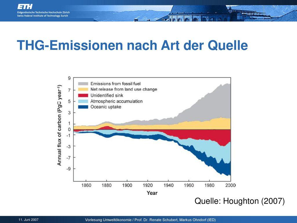 THG-Emissionen nach Art der Quelle