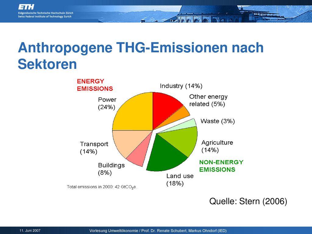 Anthropogene THG-Emissionen nach Sektoren