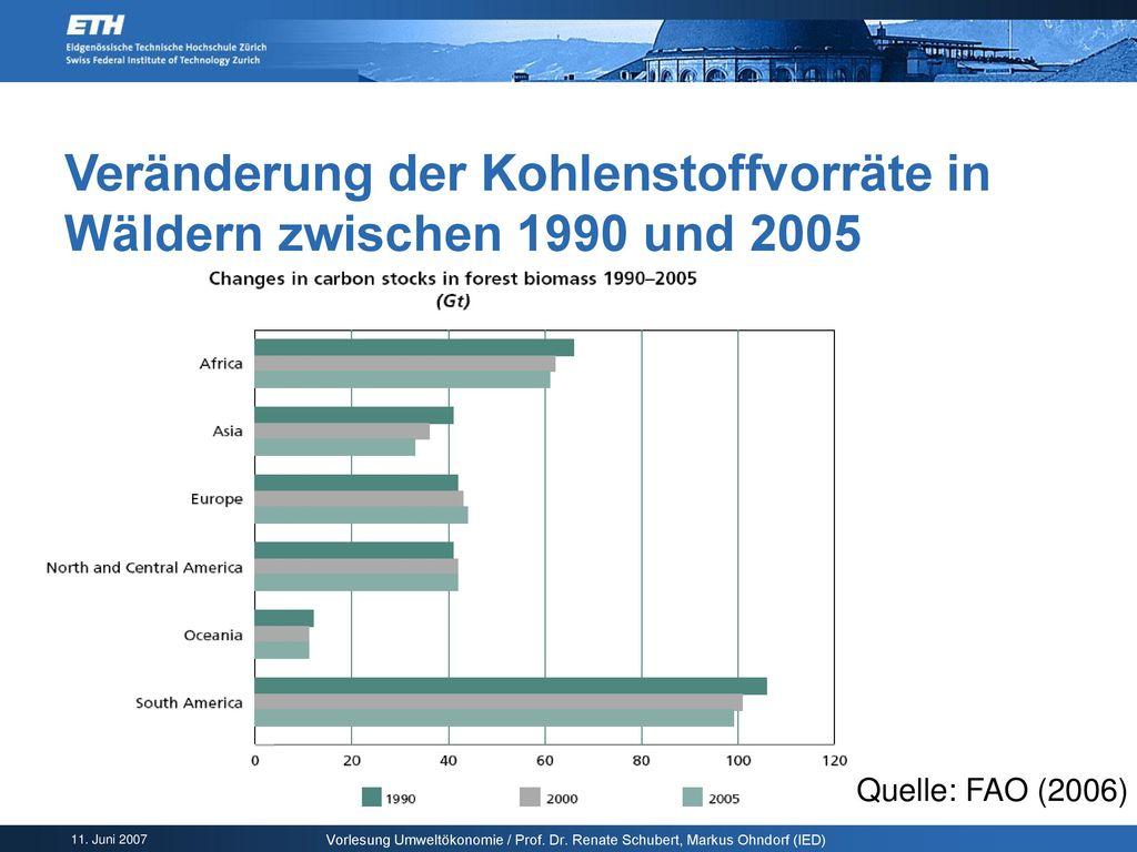 Veränderung der Kohlenstoffvorräte in Wäldern zwischen 1990 und 2005