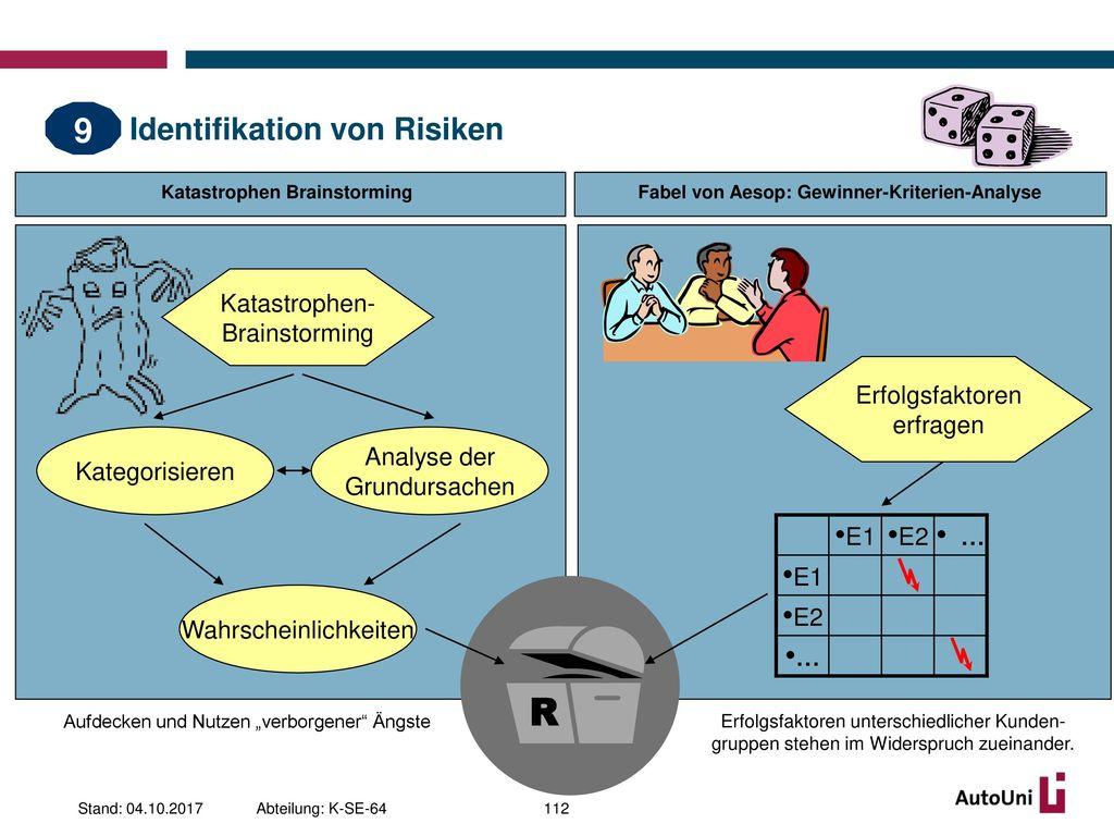 Identifikation von Risiken