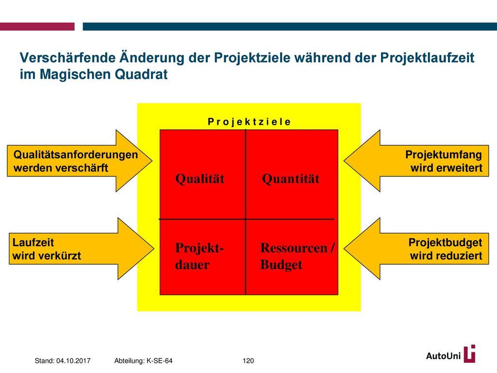 Verschärfende Änderung der Projektziele während der Projektlaufzeit im Magischen Quadrat