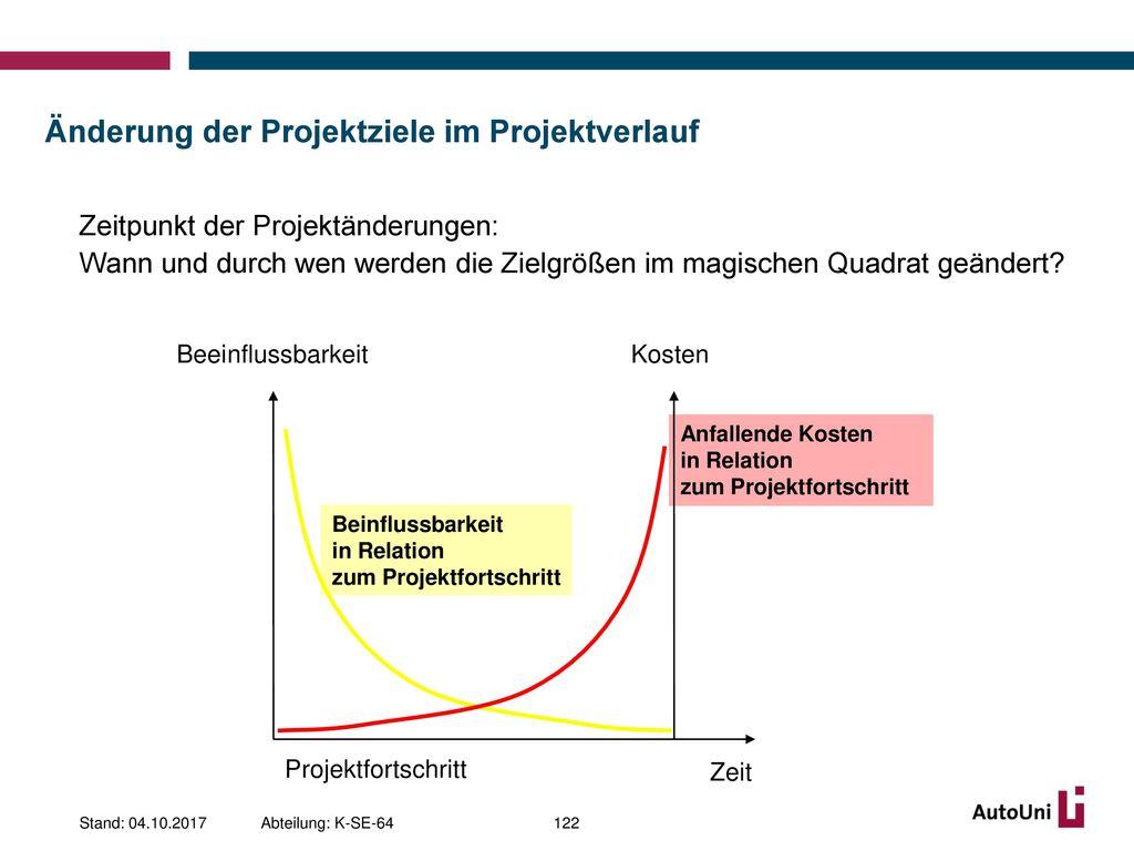 Änderung der Projektziele im Projektverlauf