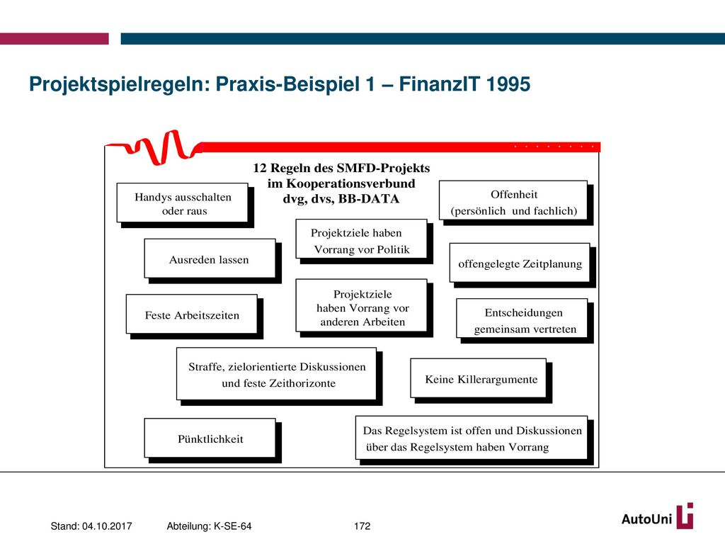 Projektspielregeln: Praxis-Beispiel 1 – FinanzIT 1995