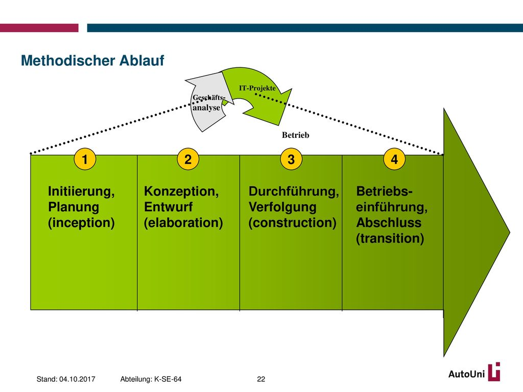 Berühmt Ablaufdiagramm Der Prozesssteuerung Zeitgenössisch ...