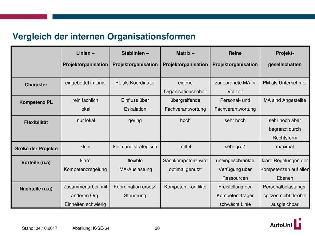 Vergleich der internen Organisationsformen