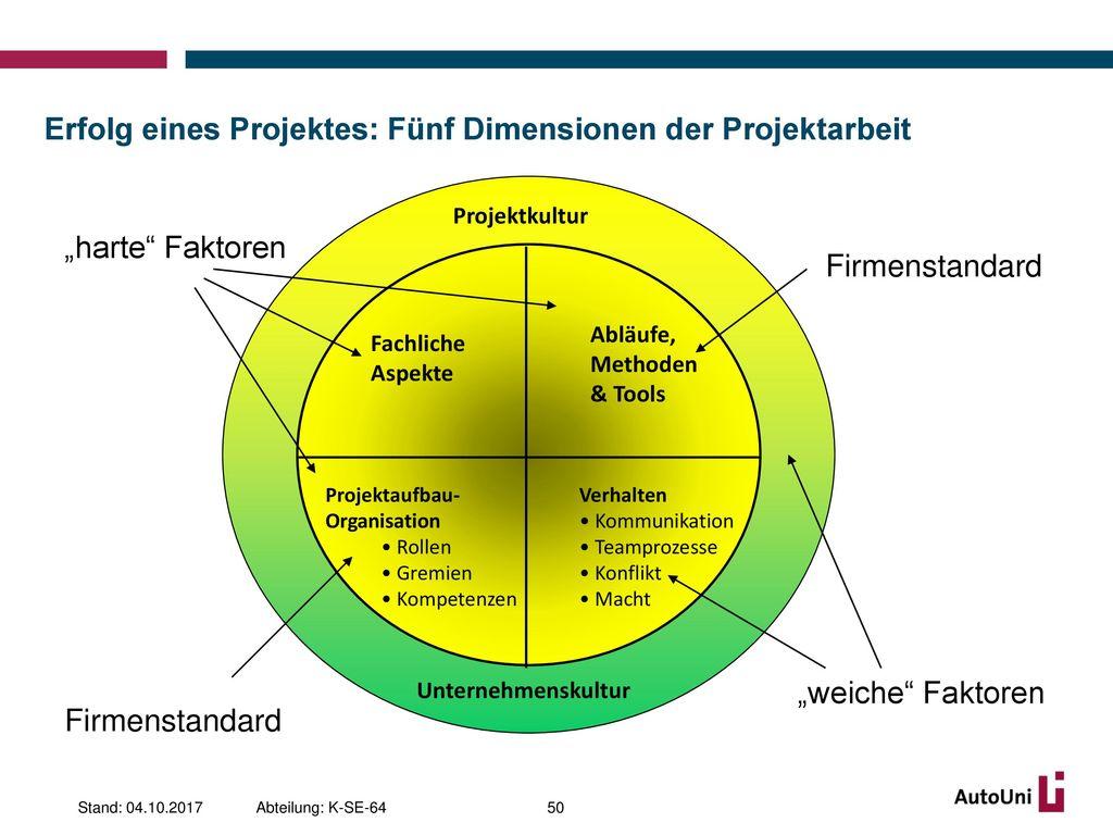 Erfolg eines Projektes: Fünf Dimensionen der Projektarbeit