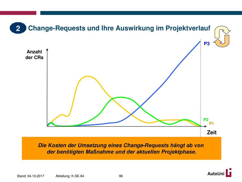 Change-Requests und Ihre Auswirkung im Projektverlauf