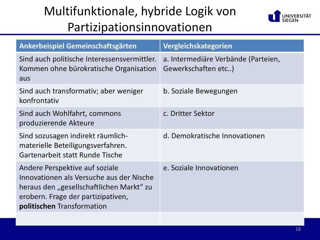Multifunktionale, hybride Logik von Partizipationsinnovationen