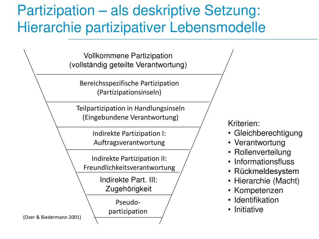Partizipation – als deskriptive Setzung: Hierarchie partizipativer Lebensmodelle