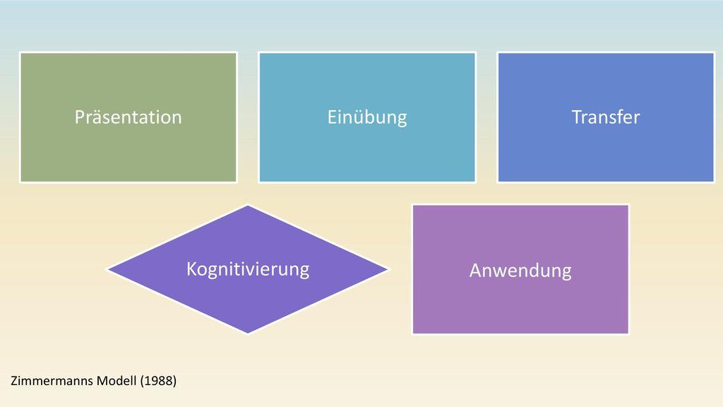 Präsentation Einübung Transfer Kognitivierung Anwendung