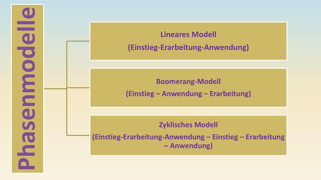 Phasenmodelle Lineares Modell (Einstieg-Erarbeitung-Anwendung)