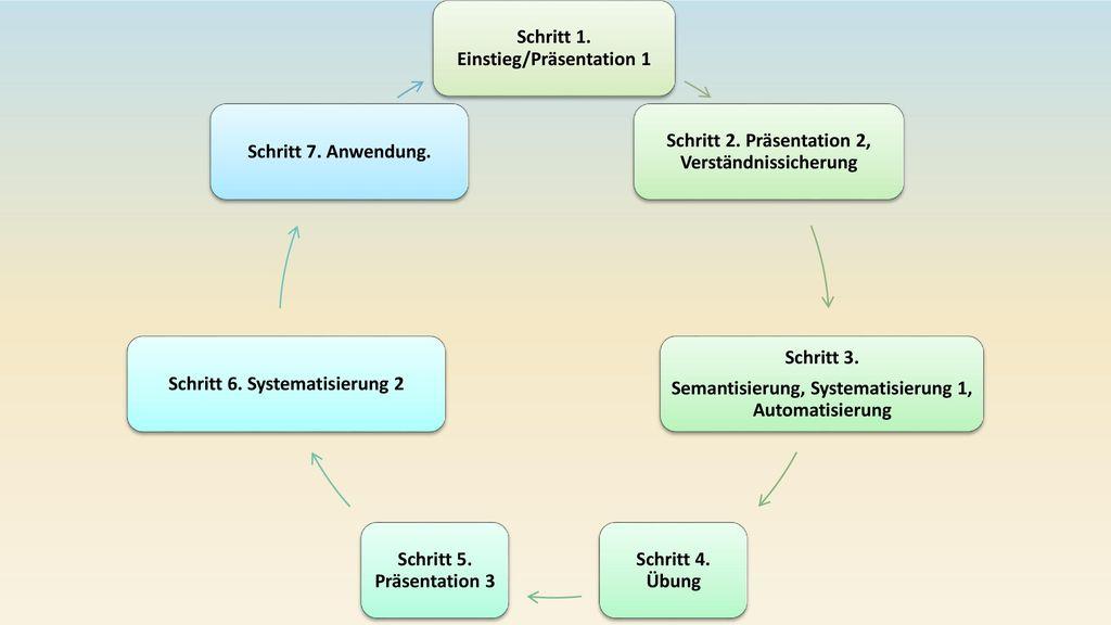 Schritt 1. Einstieg/Präsentation 1