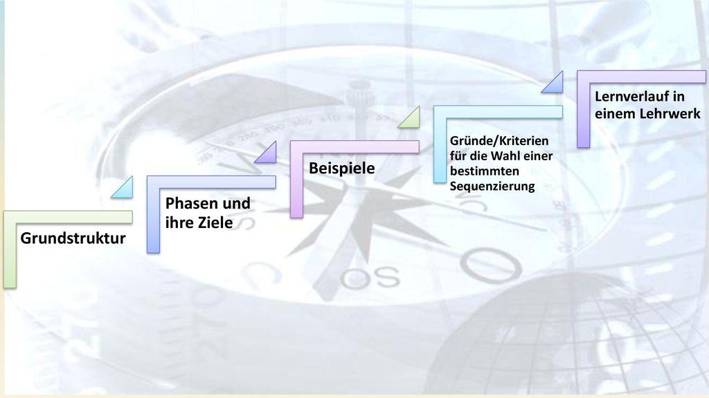 Beispiele Phasen und ihre Ziele Grundstruktur