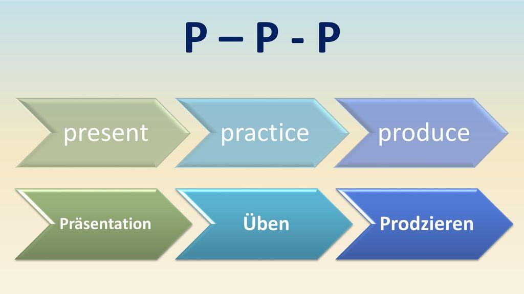 P – P - P present practice produce Präsentation Üben Prodzieren