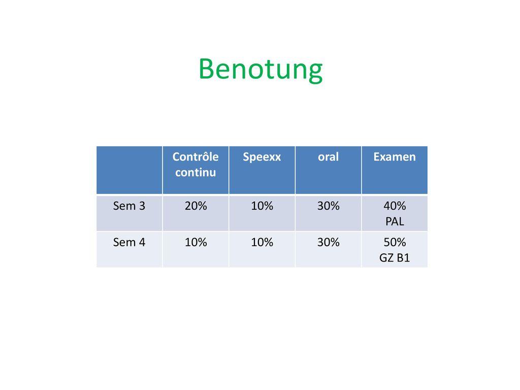 Benotung Contrôle continu Speexx oral Examen Sem 3 20% 10% 30% 40% PAL