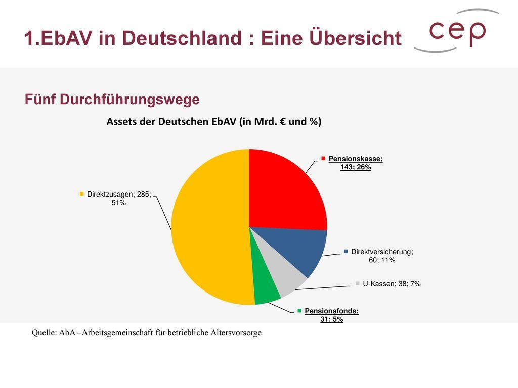 1.EbAV in Deutschland : Eine Übersicht