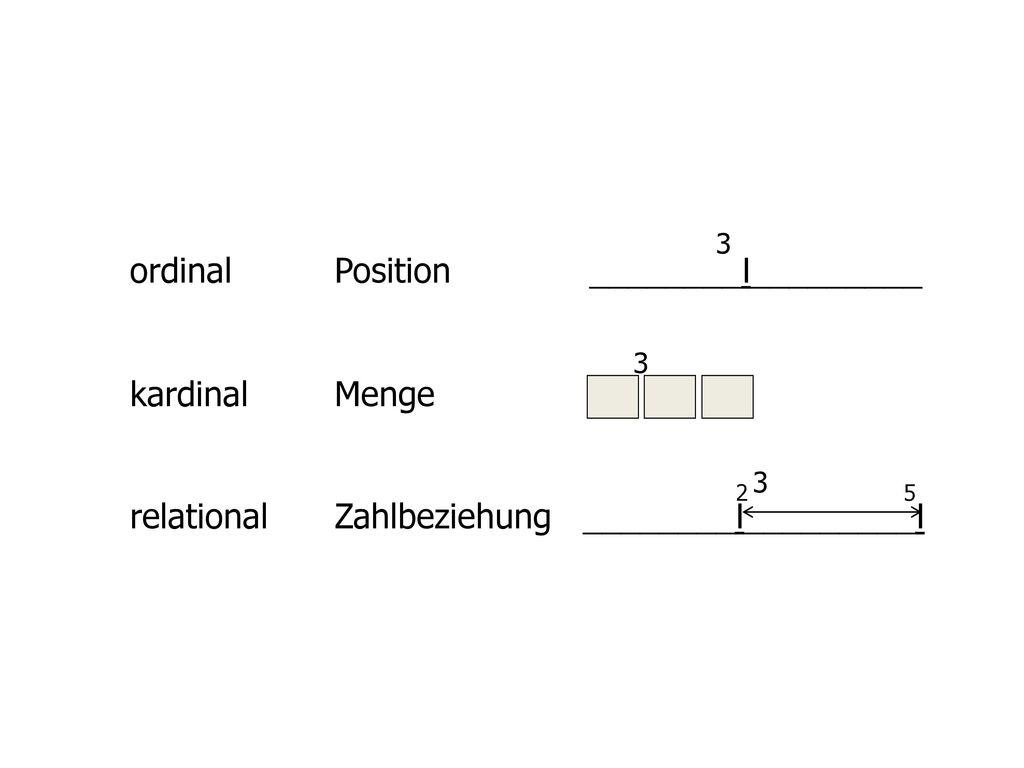 ordinal Position ________I_________