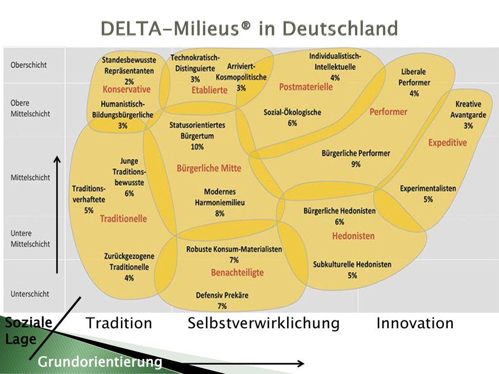 DELTA-Milieus® in Deutschland