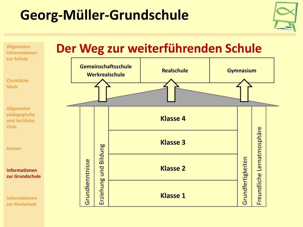 Georg-Müller-Grundschule