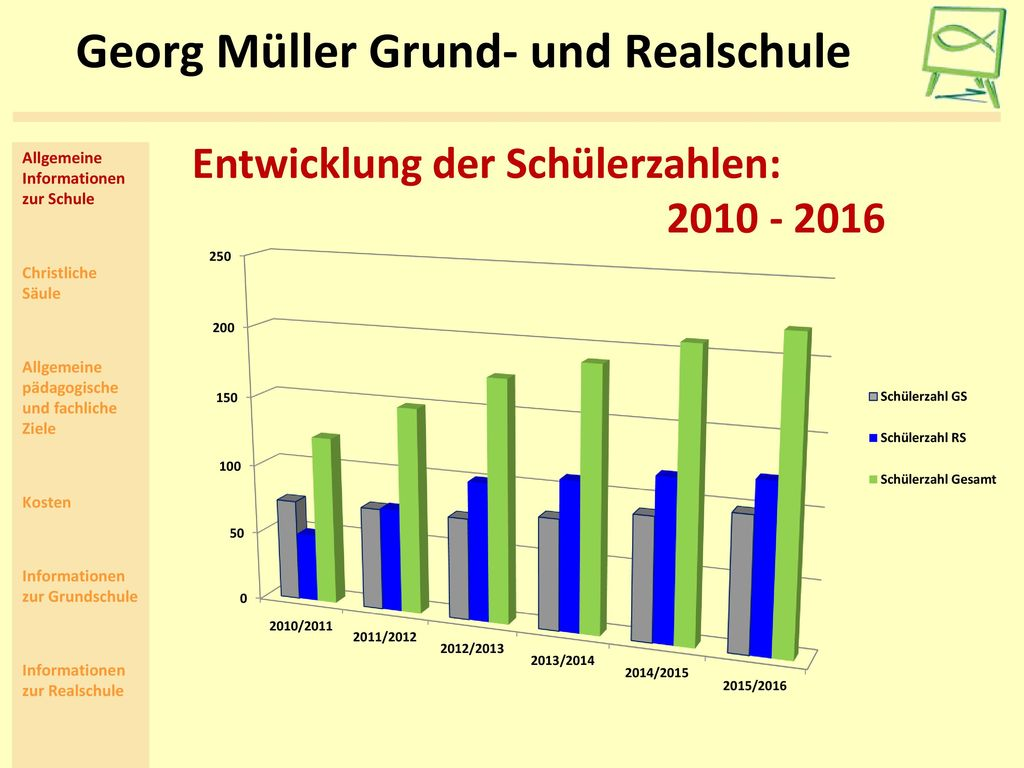 Georg Müller Grund- und Realschule