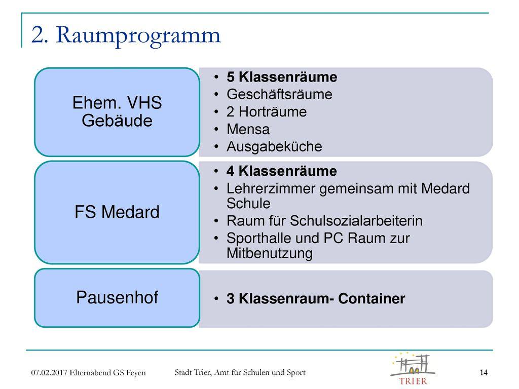 2. Raumprogramm Ehem. VHS Gebäude FS Medard Pausenhof 5 Klassenräume