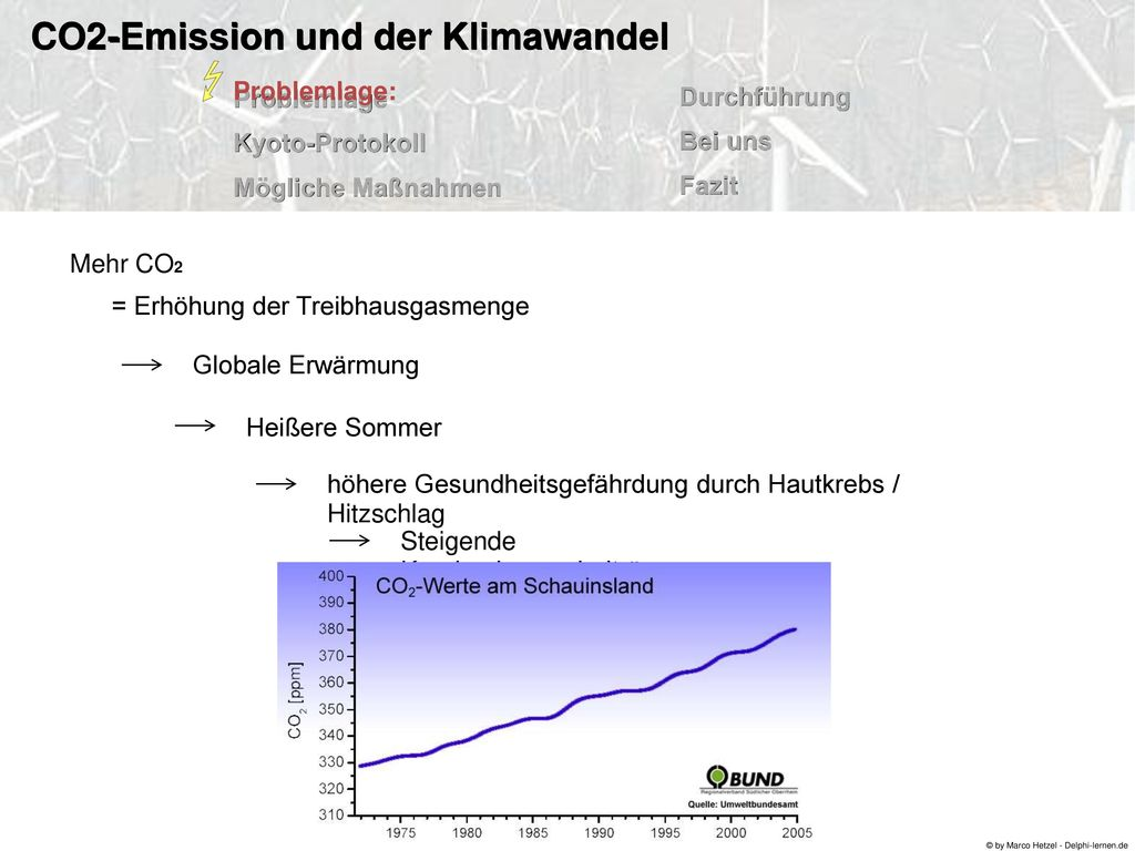 CO2: Problemlage: - 0,038 % Anteil in der Luft