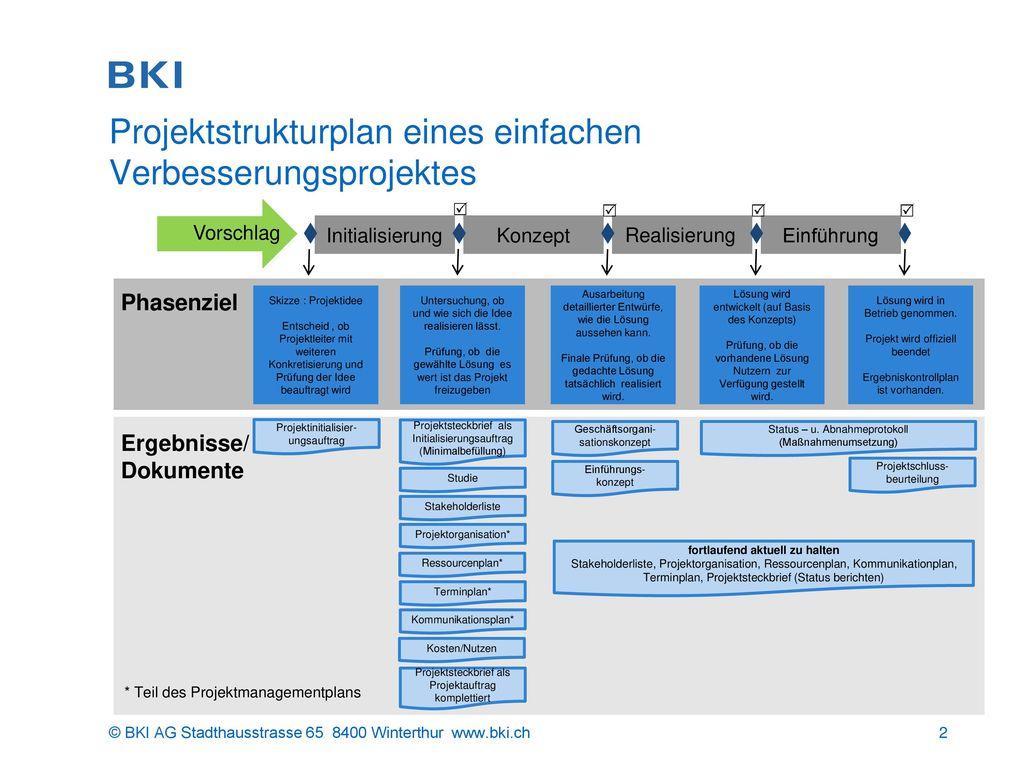 Projektstrukturplan eines einfachen Verbesserungsprojektes