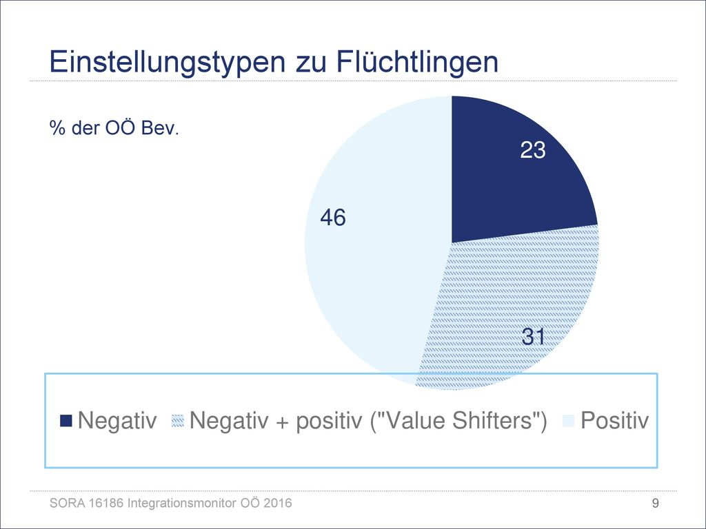 Einstellungstypen zu Flüchtlingen % der OÖ Bev.