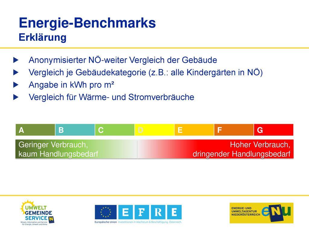 Energie-Benchmarks Erklärung
