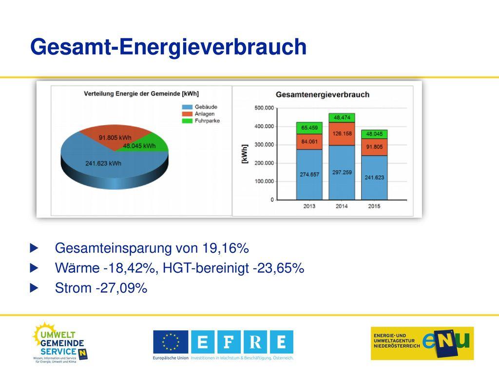 Gesamt-Energieverbrauch