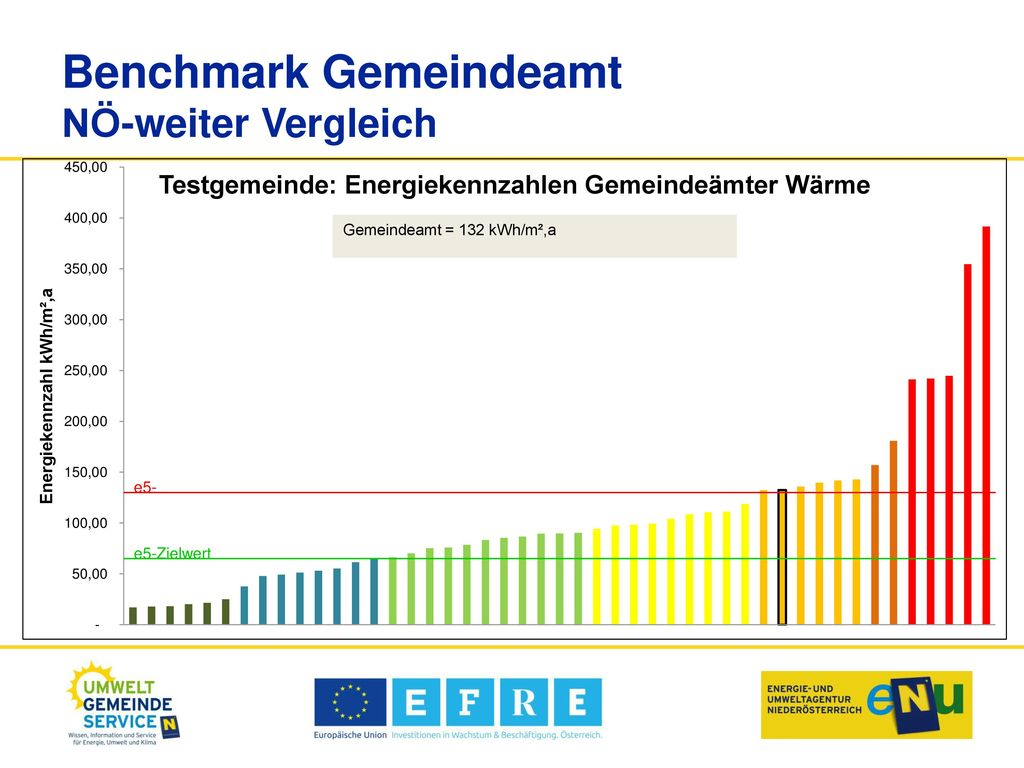 Benchmark Gemeindeamt NÖ-weiter Vergleich
