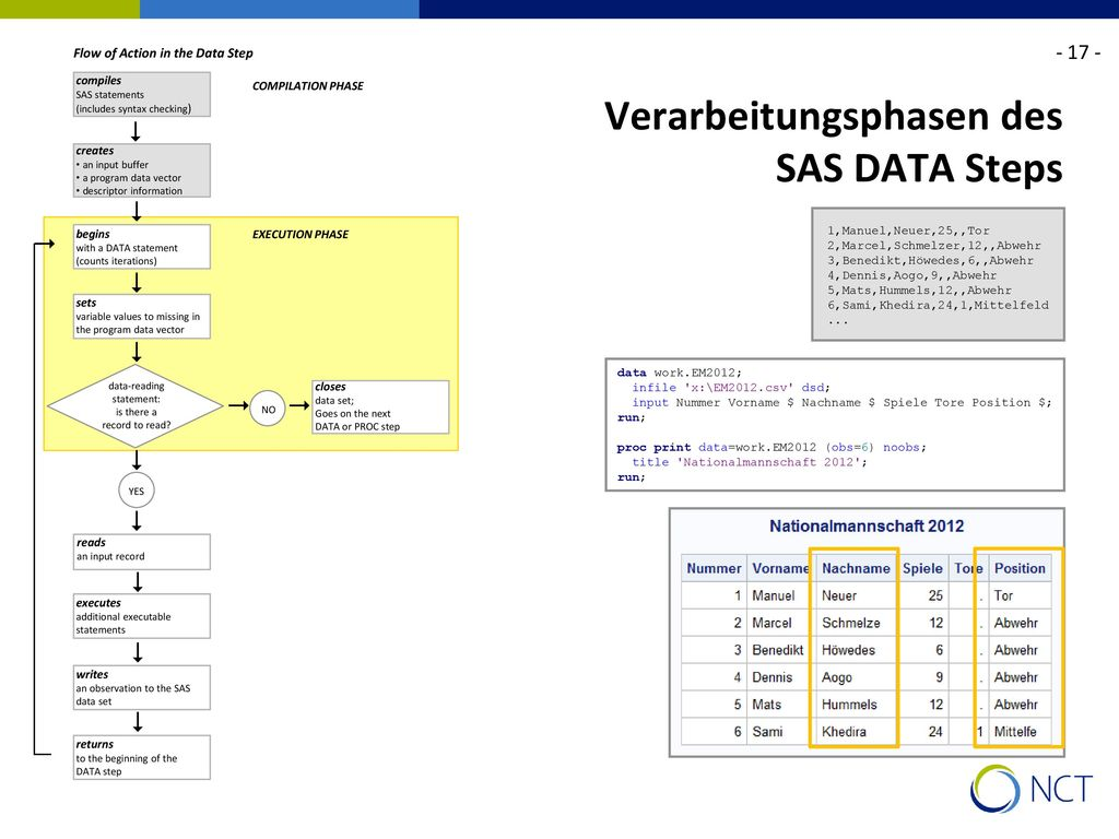 Verarbeitungsphasen des SAS DATA Steps