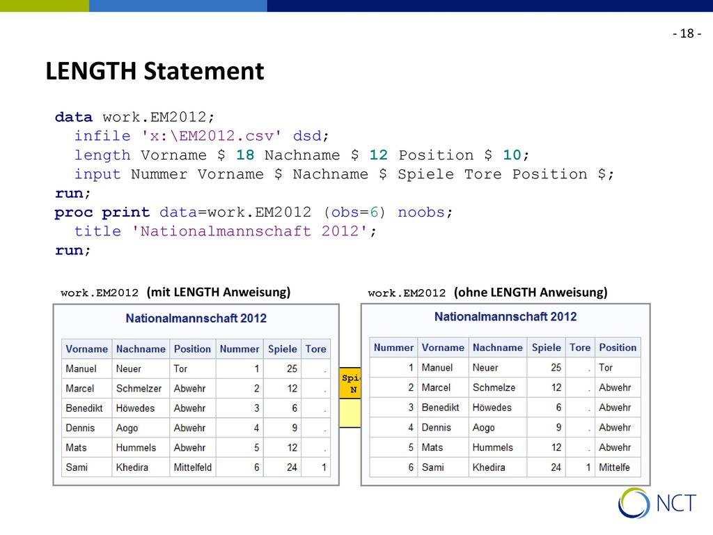 LENGTH Statement data work.EM2012; infile x:\EM2012.csv dsd;