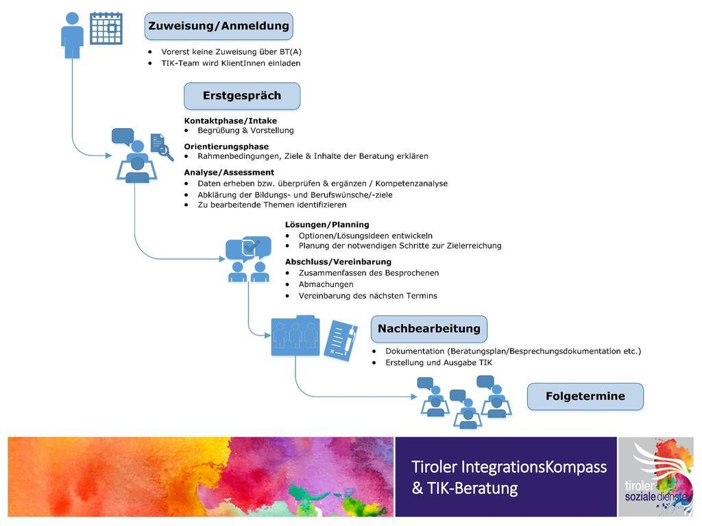 Tiroler IntegrationsKompass & TIK-Beratung