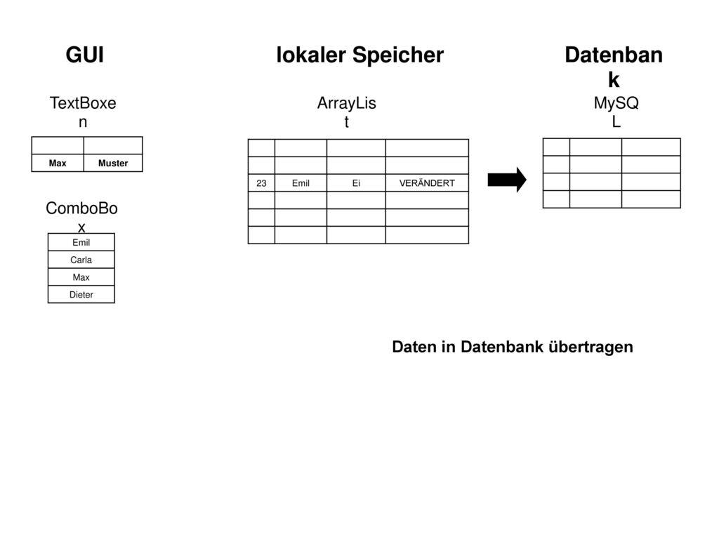 GUI lokaler Speicher Datenbank