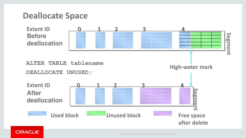 Deallocate Space Extent ID Before deallocation Segment