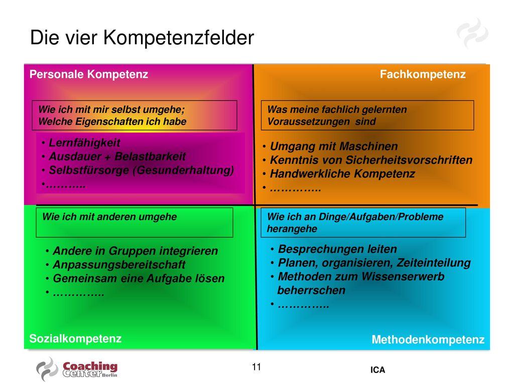 Die vier Kompetenzfelder