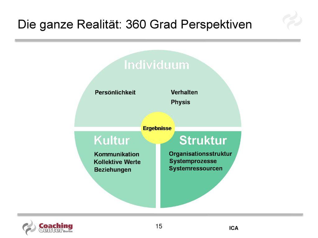 Die ganze Realität: 360 Grad Perspektiven