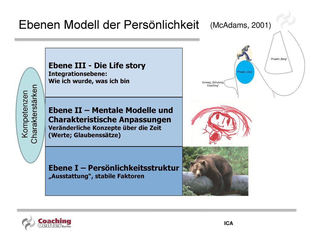 Ebenen Modell der Persönlichkeit