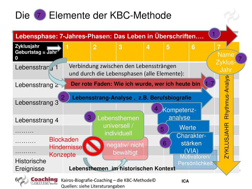 Die Elemente der KBC-Methode