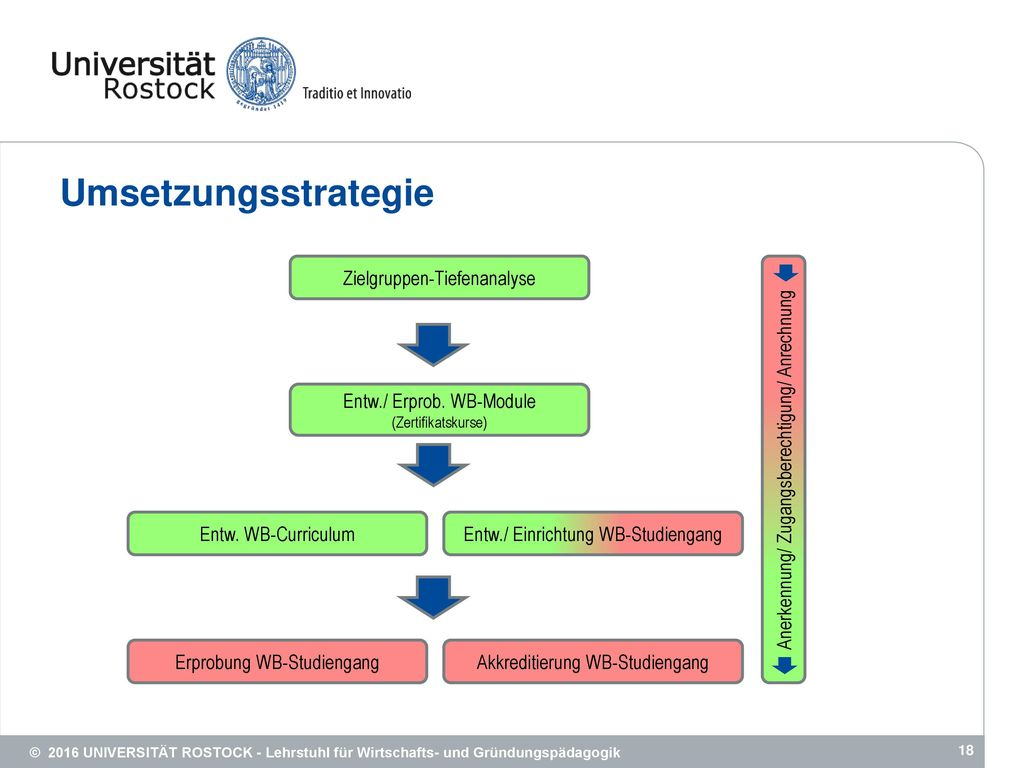 Umsetzungsstrategie Zielgruppen-Tiefenanalyse