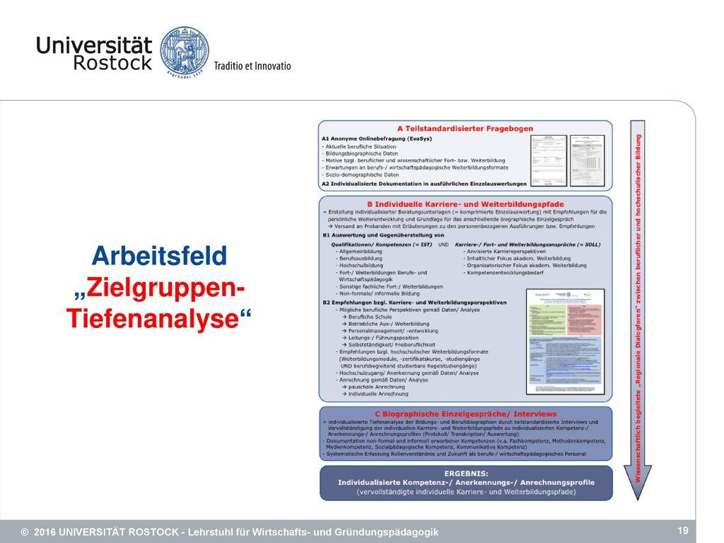 """Arbeitsfeld """"Zielgruppen-Tiefenanalyse"""