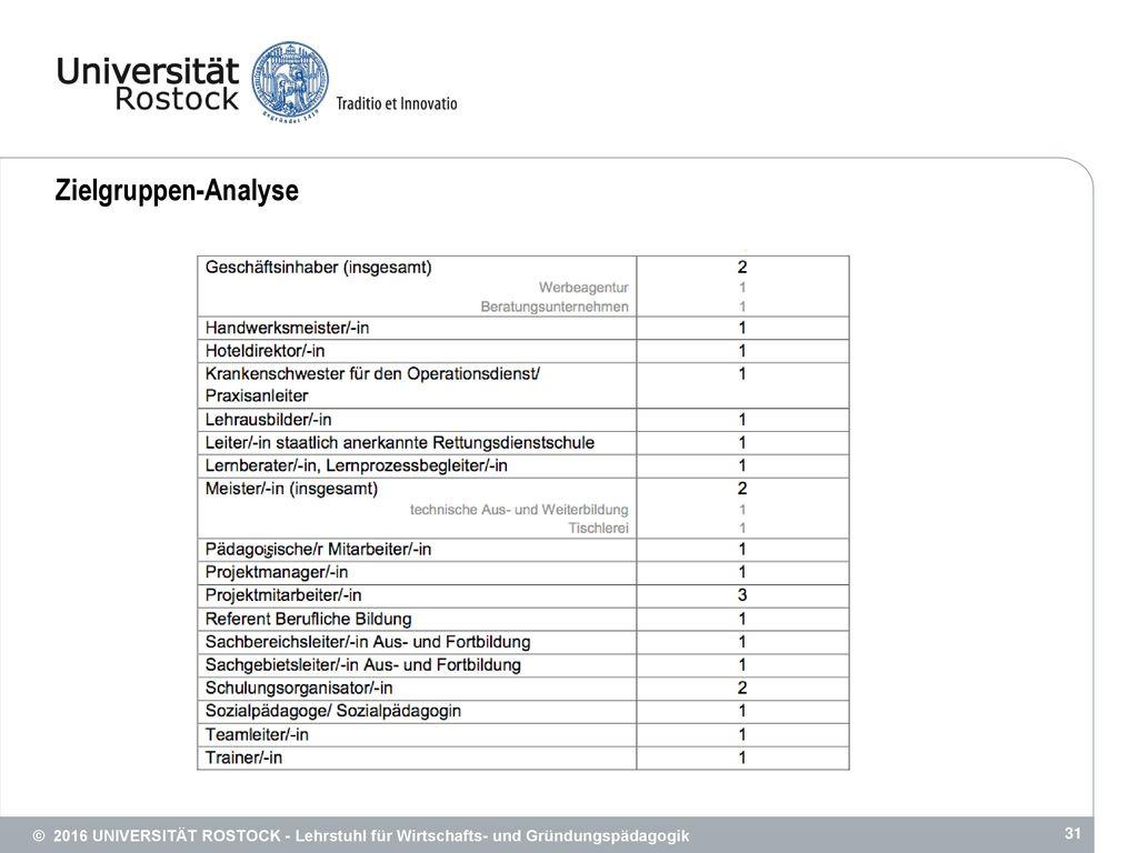 Zielgruppen-Analyse © 2016 UNIVERSITÄT ROSTOCK - Lehrstuhl für Wirtschafts- und Gründungspädagogik