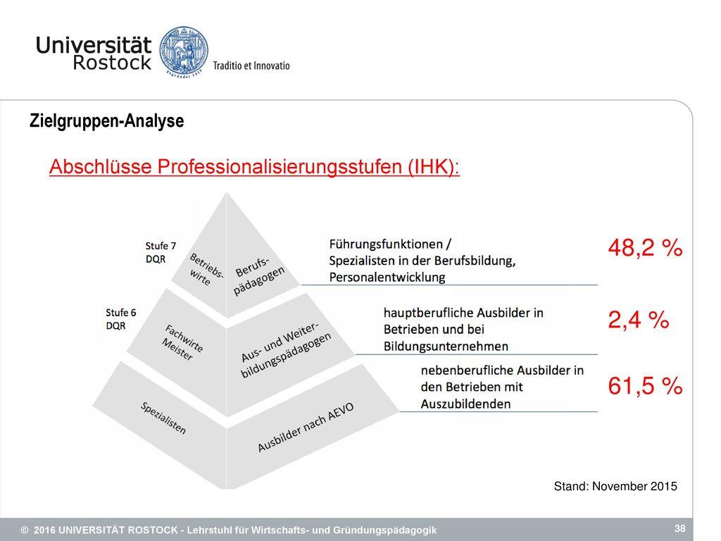 48,2 % 2,4 % 61,5 % Abschlüsse Professionalisierungsstufen (IHK):