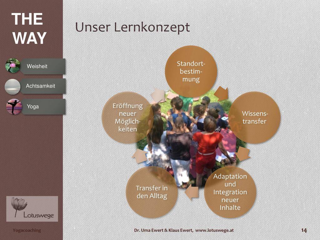 Unser Lernkonzept Standort-bestim-mung Wissens-transfer