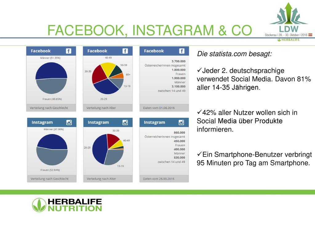 Facebook, Instagram & CO