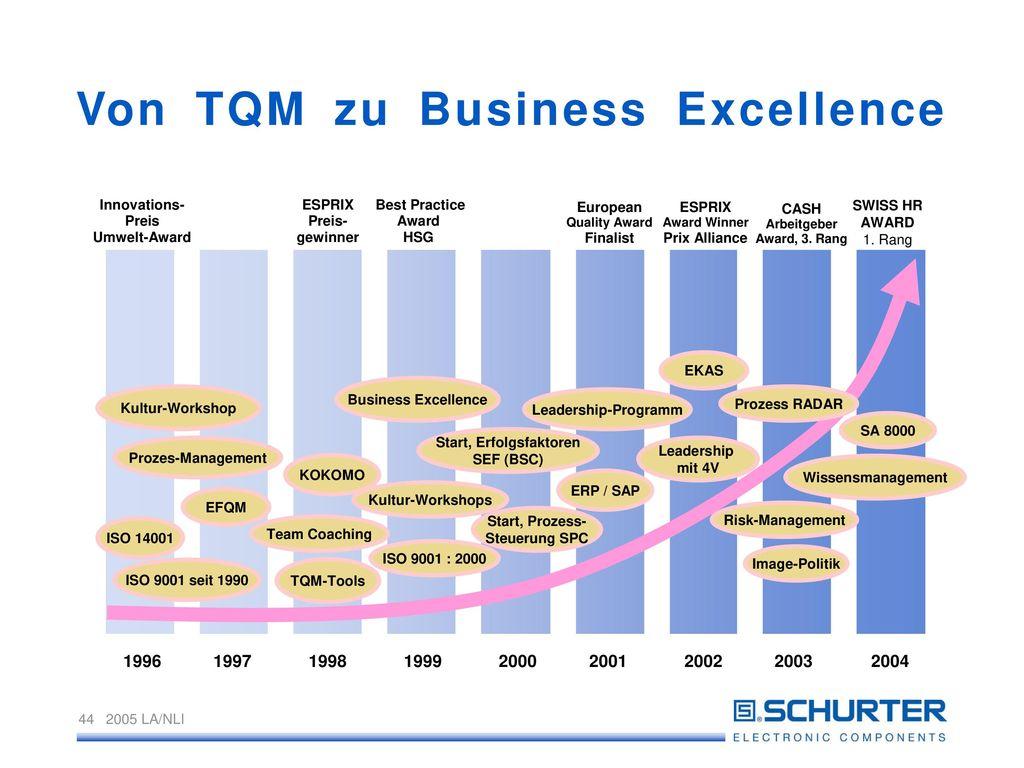 Von TQM zu Business Excellence
