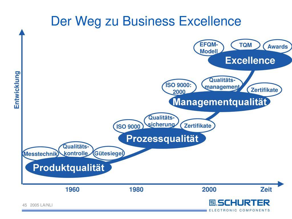 Der Weg zu Business Excellence